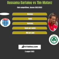 Oussama Darfalou vs Tim Matavz h2h player stats