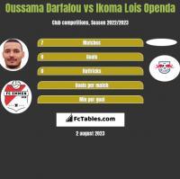 Oussama Darfalou vs Ikoma Lois Openda h2h player stats
