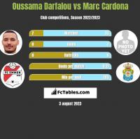 Oussama Darfalou vs Marc Cardona h2h player stats