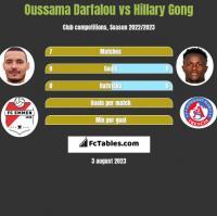 Oussama Darfalou vs Hillary Gong h2h player stats