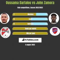 Oussama Darfalou vs John Zamora h2h player stats