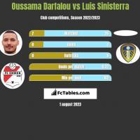 Oussama Darfalou vs Luis Sinisterra h2h player stats