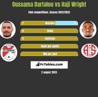 Oussama Darfalou vs Haji Wright h2h player stats