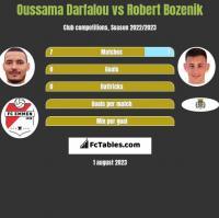 Oussama Darfalou vs Robert Bozenik h2h player stats