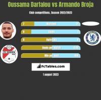Oussama Darfalou vs Armando Broja h2h player stats