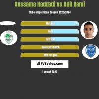 Oussama Haddadi vs Adil Rami h2h player stats