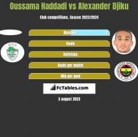 Oussama Haddadi vs Alexander Djiku h2h player stats