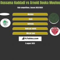 Oussama Haddadi vs Arnold Bouka Moutou h2h player stats