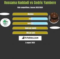 Oussama Haddadi vs Cedric Yambere h2h player stats