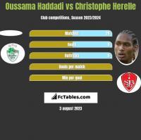 Oussama Haddadi vs Christophe Herelle h2h player stats