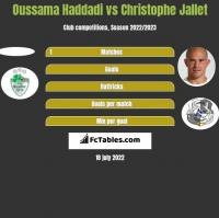 Oussama Haddadi vs Christophe Jallet h2h player stats