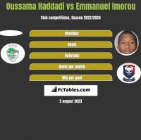 Oussama Haddadi vs Emmanuel Imorou h2h player stats