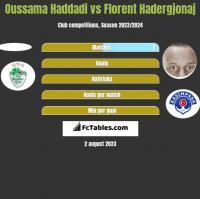 Oussama Haddadi vs Florent Hadergjonaj h2h player stats