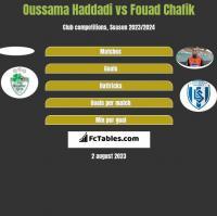 Oussama Haddadi vs Fouad Chafik h2h player stats