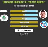 Oussama Haddadi vs Frederic Guilbert h2h player stats