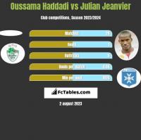 Oussama Haddadi vs Julian Jeanvier h2h player stats