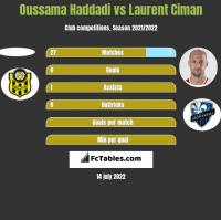 Oussama Haddadi vs Laurent Ciman h2h player stats