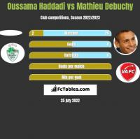 Oussama Haddadi vs Mathieu Debuchy h2h player stats