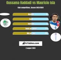 Oussama Haddadi vs Mauricio Isla h2h player stats