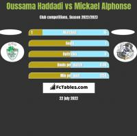 Oussama Haddadi vs Mickael Alphonse h2h player stats
