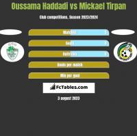 Oussama Haddadi vs Mickael Tirpan h2h player stats