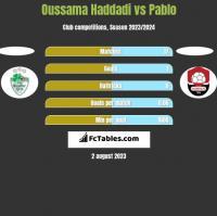 Oussama Haddadi vs Pablo h2h player stats