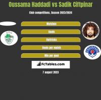 Oussama Haddadi vs Sadik Ciftpinar h2h player stats