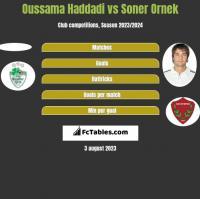 Oussama Haddadi vs Soner Ornek h2h player stats
