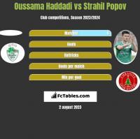 Oussama Haddadi vs Strahil Popov h2h player stats