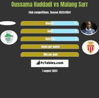 Oussama Haddadi vs Malang Sarr h2h player stats