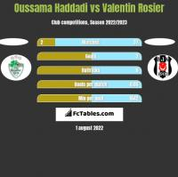 Oussama Haddadi vs Valentin Rosier h2h player stats