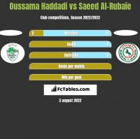 Oussama Haddadi vs Saeed Al-Rubaie h2h player stats