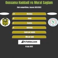 Oussama Haddadi vs Murat Saglam h2h player stats