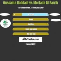 Oussama Haddadi vs Mortada Al Barrih h2h player stats