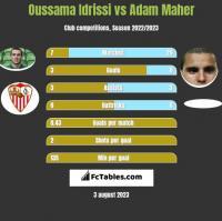 Oussama Idrissi vs Adam Maher h2h player stats