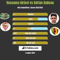 Oussama Idrissi vs Adrian Dalmau h2h player stats