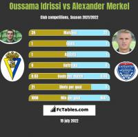 Oussama Idrissi vs Alexander Merkel h2h player stats