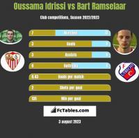 Oussama Idrissi vs Bart Ramselaar h2h player stats