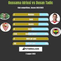 Oussama Idrissi vs Dusan Tadic h2h player stats