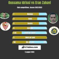 Oussama Idrissi vs Eran Zahavi h2h player stats
