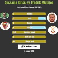 Oussama Idrissi vs Fredrik Midtsjoe h2h player stats