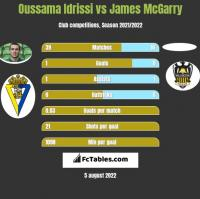 Oussama Idrissi vs James McGarry h2h player stats