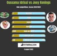 Oussama Idrissi vs Joey Konings h2h player stats
