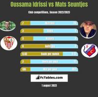 Oussama Idrissi vs Mats Seuntjes h2h player stats