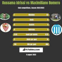 Oussama Idrissi vs Maximiliano Romero h2h player stats