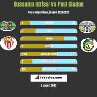Oussama Idrissi vs Paul Gladon h2h player stats