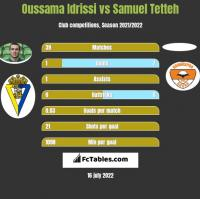 Oussama Idrissi vs Samuel Tetteh h2h player stats