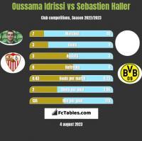 Oussama Idrissi vs Sebastien Haller h2h player stats