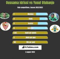 Oussama Idrissi vs Yusuf Otubanjo h2h player stats
