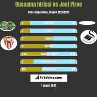 Oussama Idrissi vs Joel Piroe h2h player stats